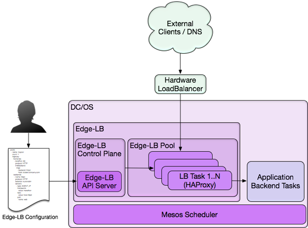 Edge-LB enables DC/OS operators and users to build applications and frameworks that make full use of the DC/OS platform.