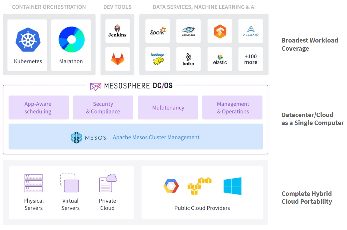 Mesosphere DC/OS with Kubernetes